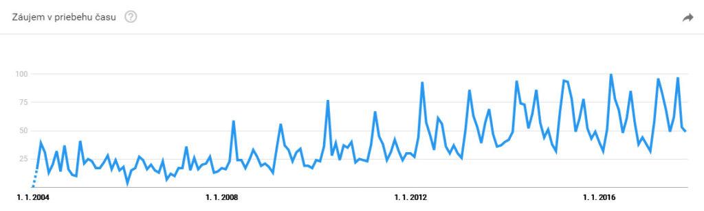Běh: trend za poslední roky