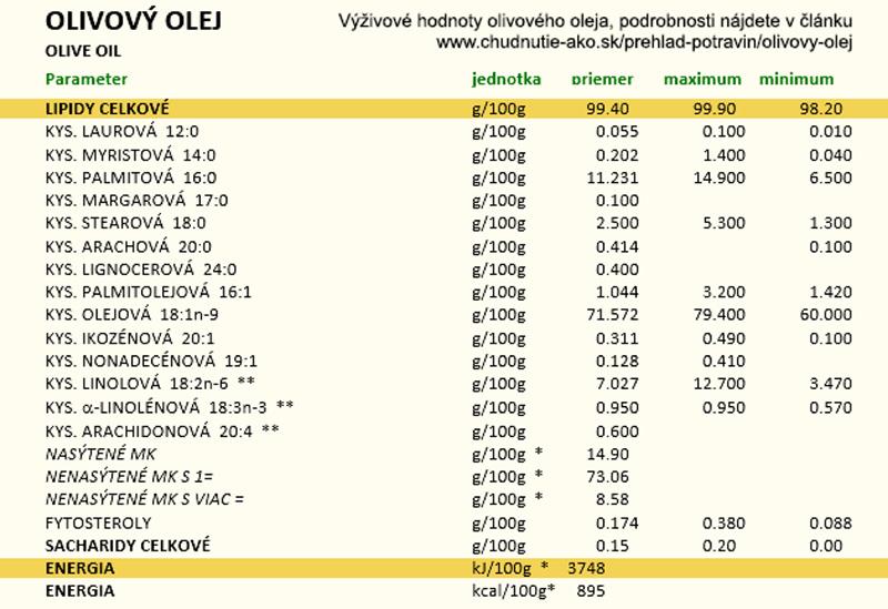 Energetické hodnoty olivového oleje v potravinových tabulkách